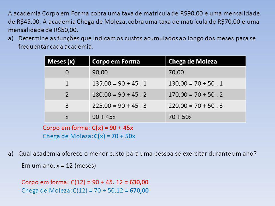 A academia Corpo em Forma cobra uma taxa de matrícula de R$90,00 e uma mensalidade de R$45,00. A academia Chega de Moleza, cobra uma taxa de matrícula de R$70,00 e uma mensalidade de R$50,00.