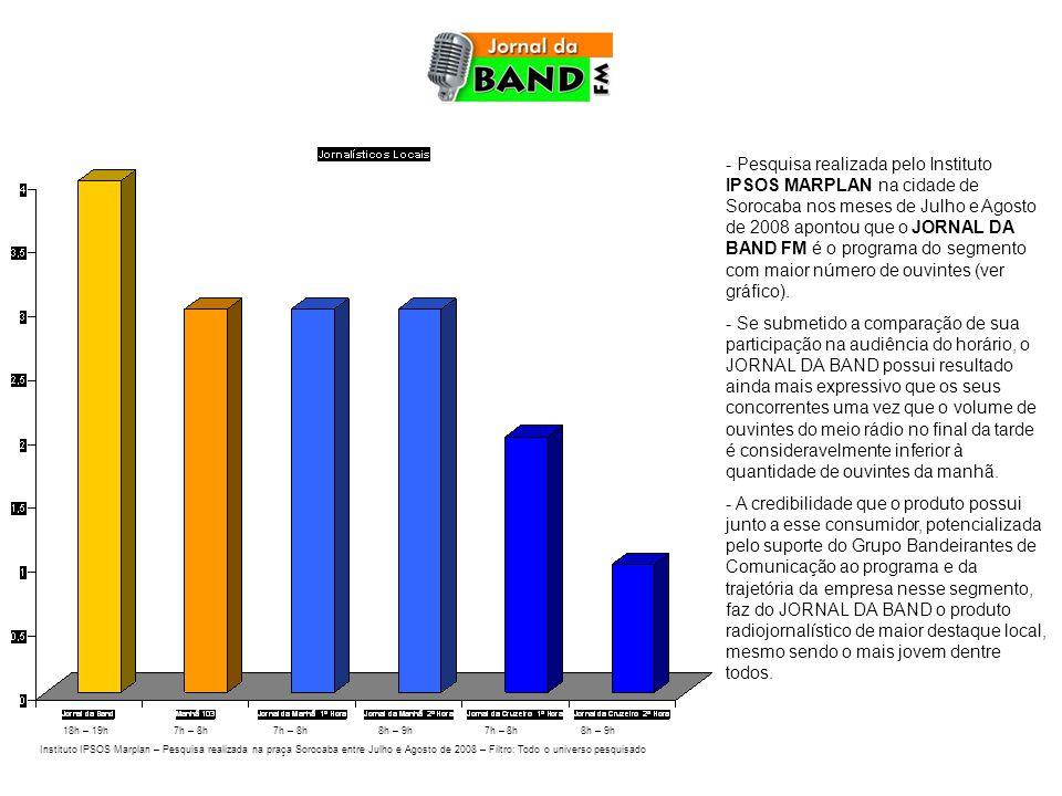 - Pesquisa realizada pelo Instituto IPSOS MARPLAN na cidade de Sorocaba nos meses de Julho e Agosto de 2008 apontou que o JORNAL DA BAND FM é o programa do segmento com maior número de ouvintes (ver gráfico).