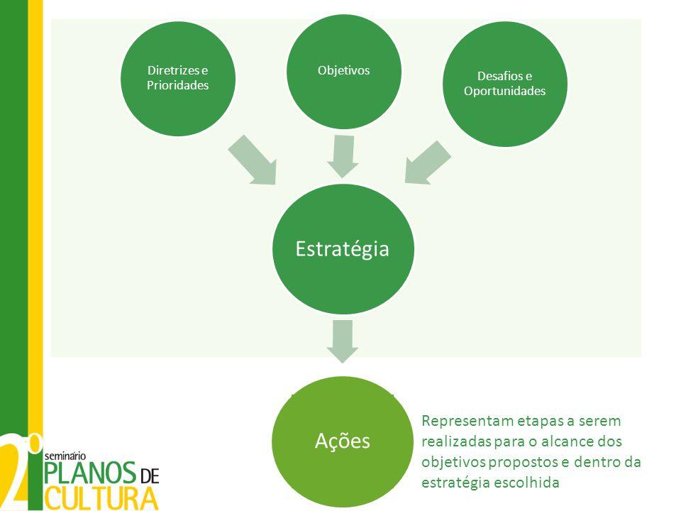 Estratégia Objetivos. Desafios e Oportunidades. Diretrizes e Prioridades. Ações.