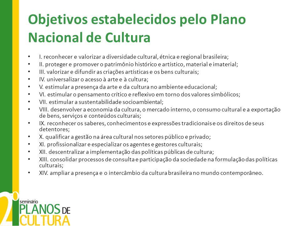 Objetivos estabelecidos pelo Plano Nacional de Cultura