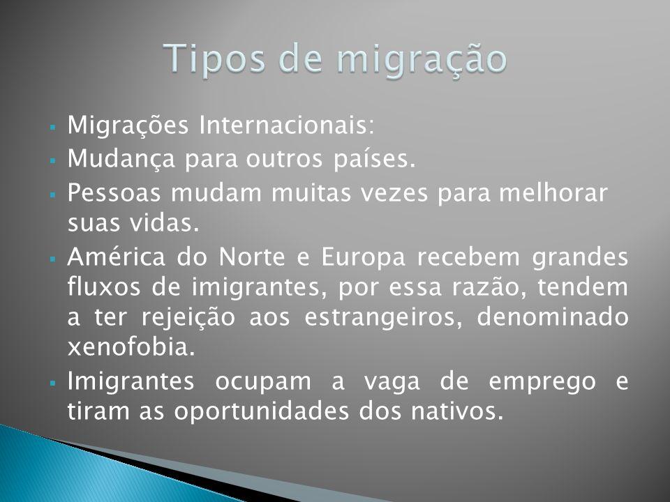 Tipos de migração Migrações Internacionais: