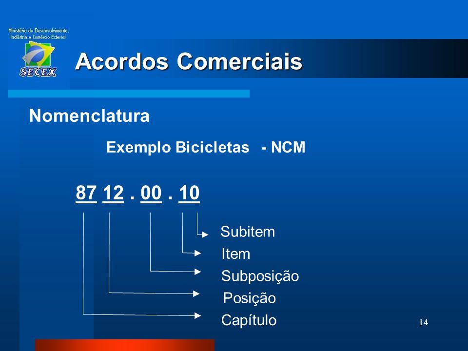 Acordos Comerciais Nomenclatura Exemplo Bicicletas - NCM Subitem Item