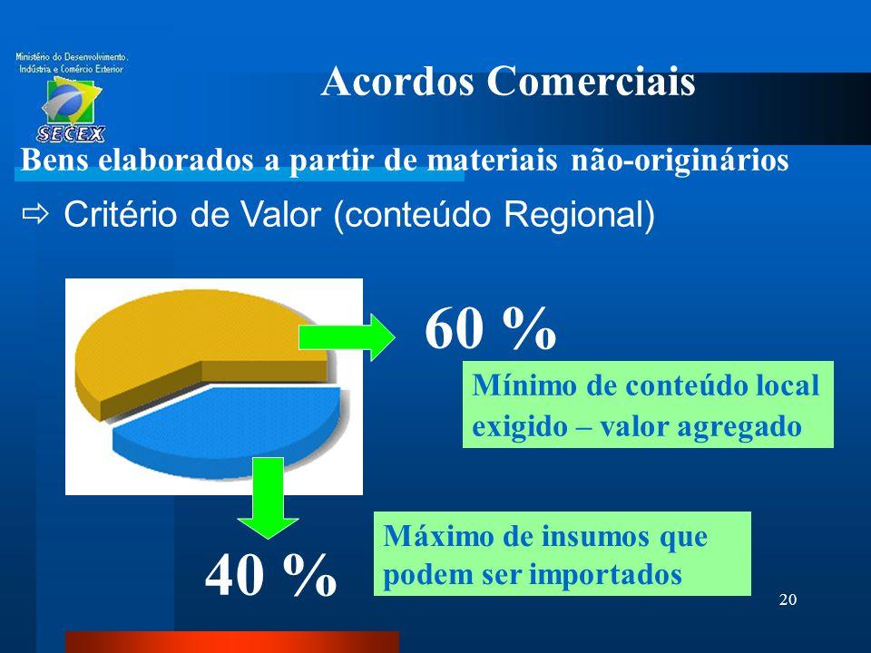 60 % 40 % Acordos Comerciais Critério de Valor (conteúdo Regional)