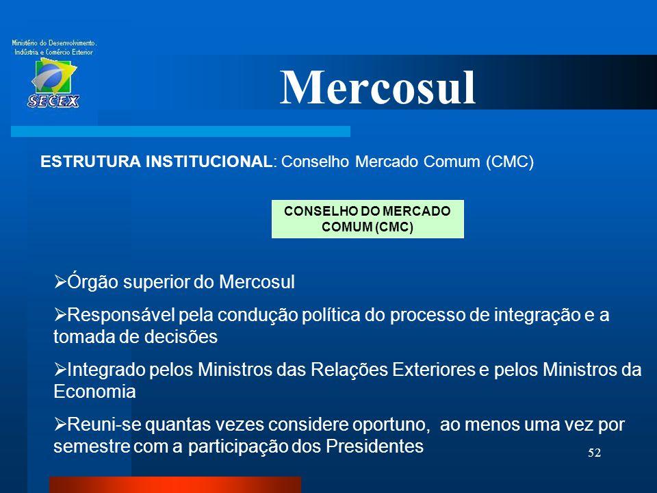CONSELHO DO MERCADO COMUM (CMC)
