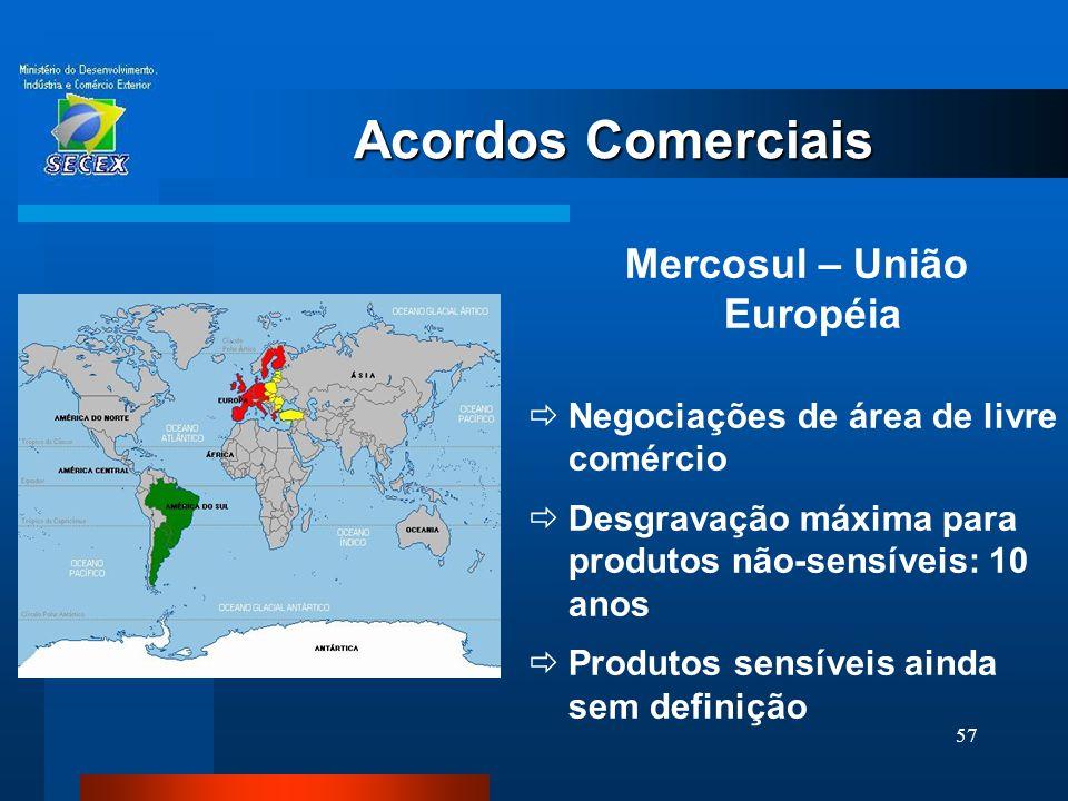 Mercosul – União Européia