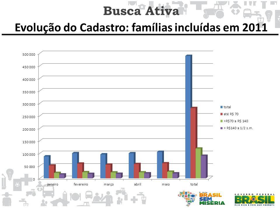Evolução do Cadastro: famílias incluídas em 2011