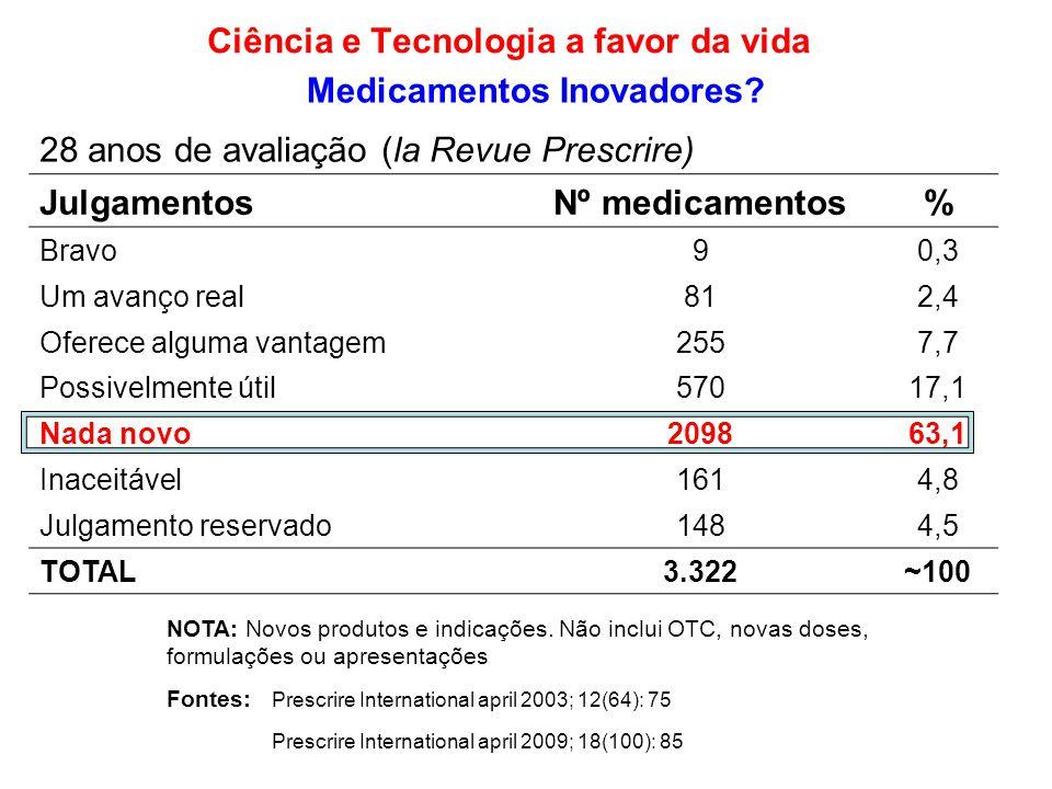 Ciência e Tecnologia a favor da vida Medicamentos Inovadores