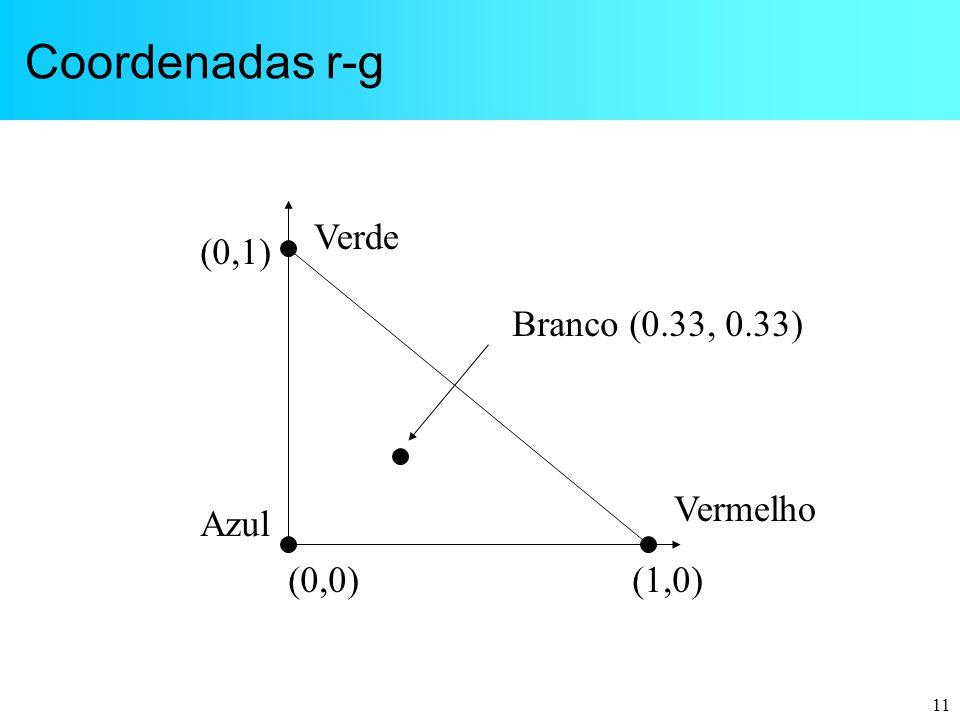 Coordenadas r-g Verde (0,1) Branco (0.33, 0.33) Vermelho Azul (0,0)