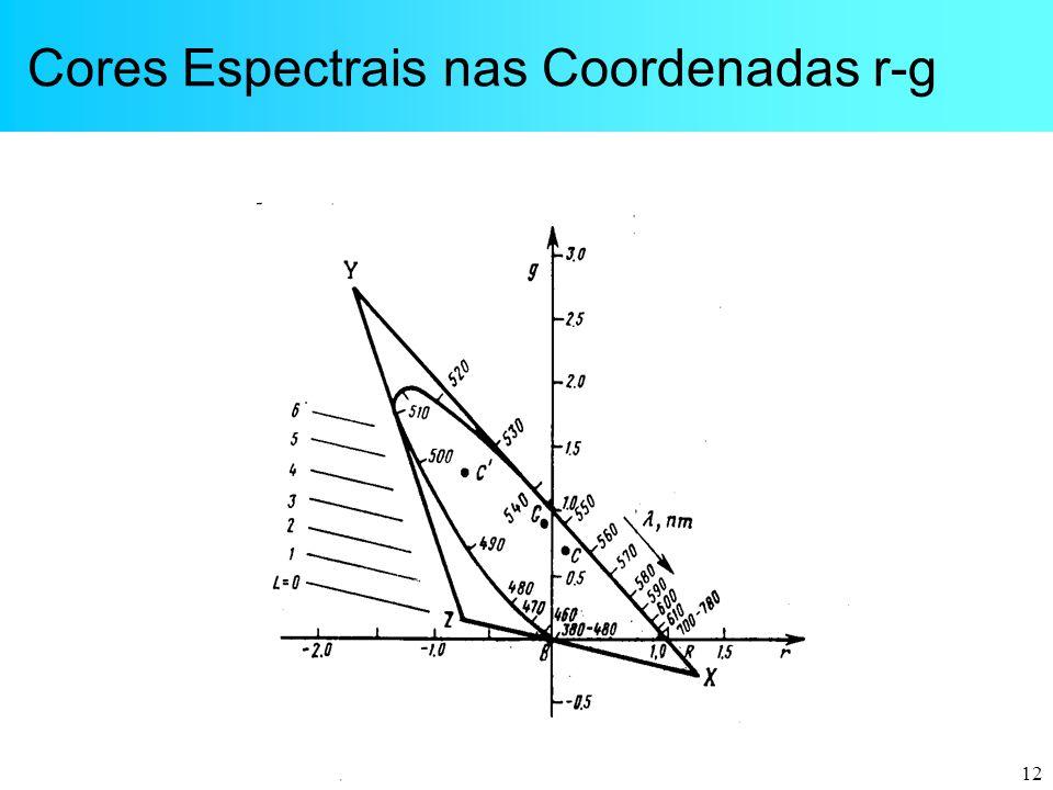 Cores Espectrais nas Coordenadas r-g