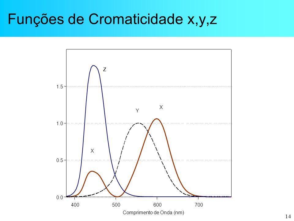 Funções de Cromaticidade x,y,z