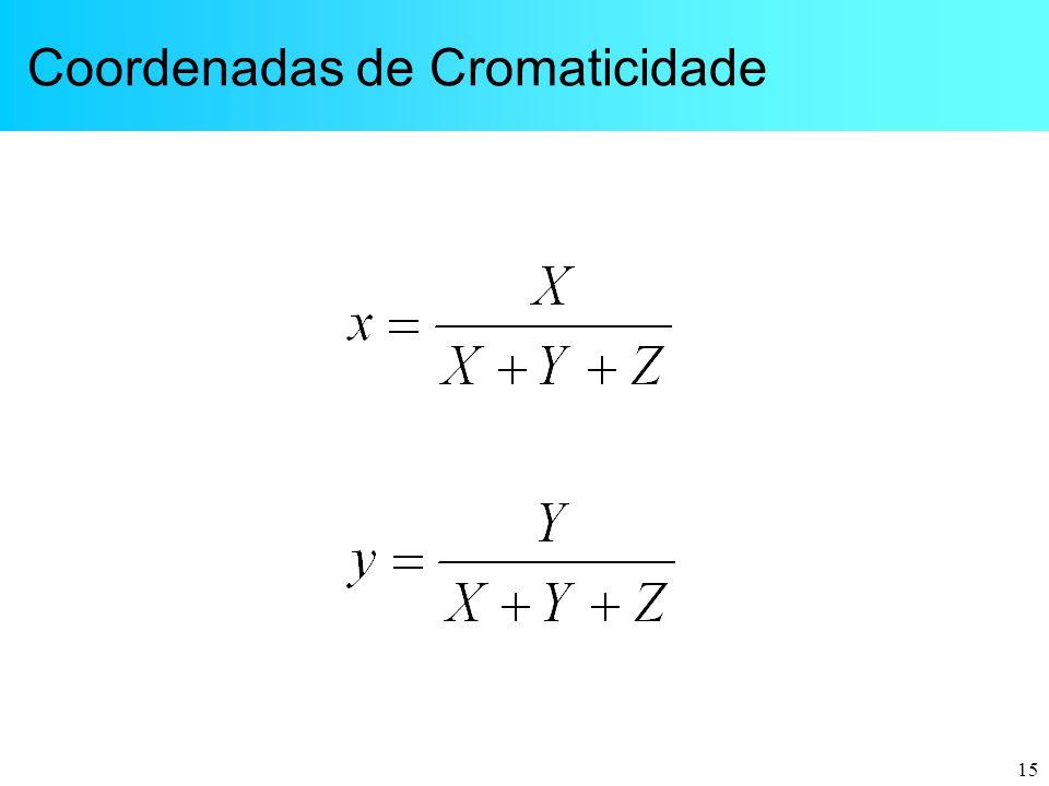 Coordenadas de Cromaticidade