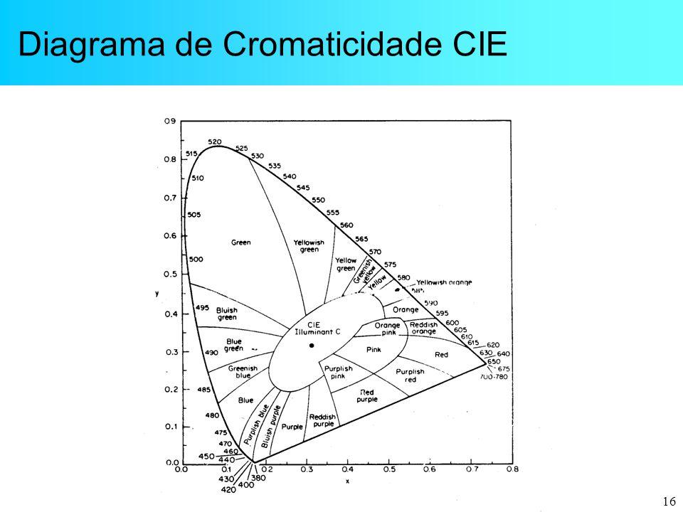 Diagrama de Cromaticidade CIE