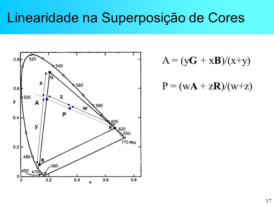 Linearidade na Superposição de Cores