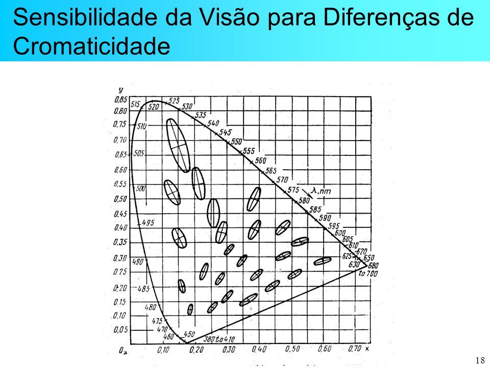 Sensibilidade da Visão para Diferenças de Cromaticidade