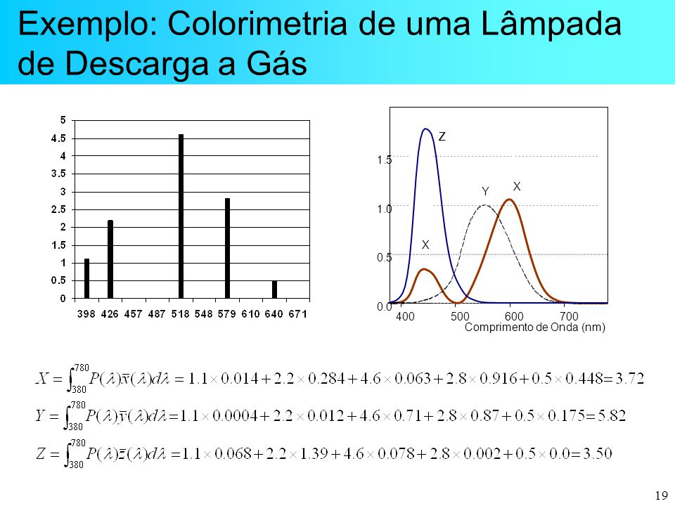 Exemplo: Colorimetria de uma Lâmpada de Descarga a Gás