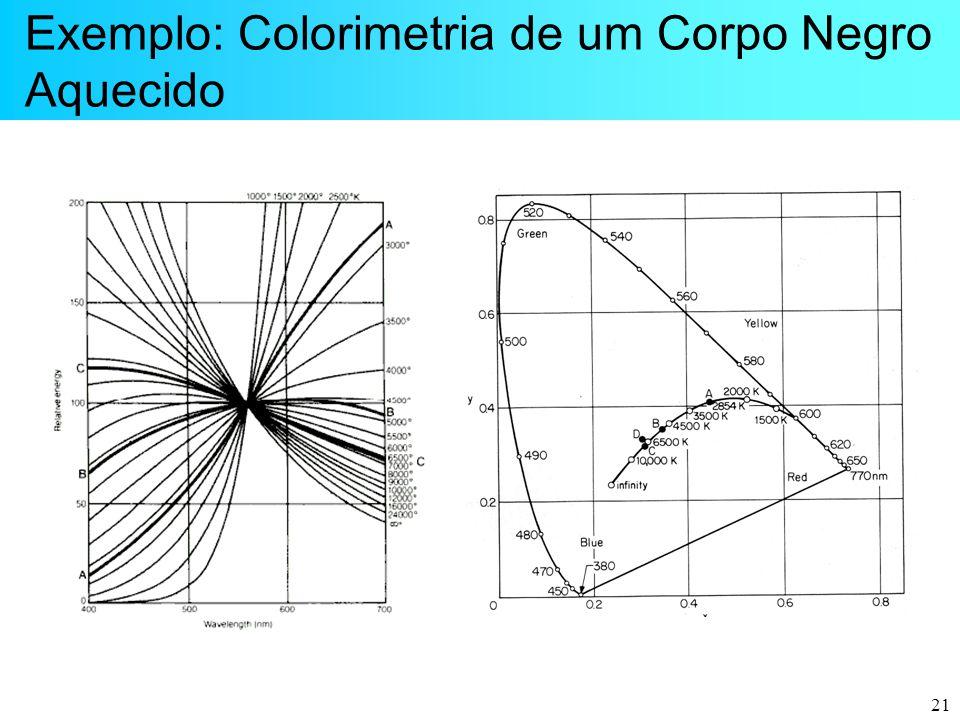 Exemplo: Colorimetria de um Corpo Negro Aquecido