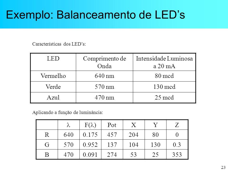 Intensidade Luminosa a 20 mA