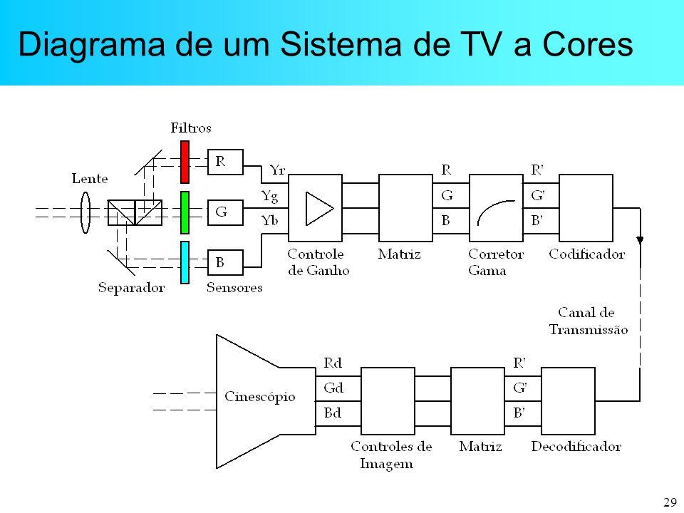 Diagrama de um Sistema de TV a Cores
