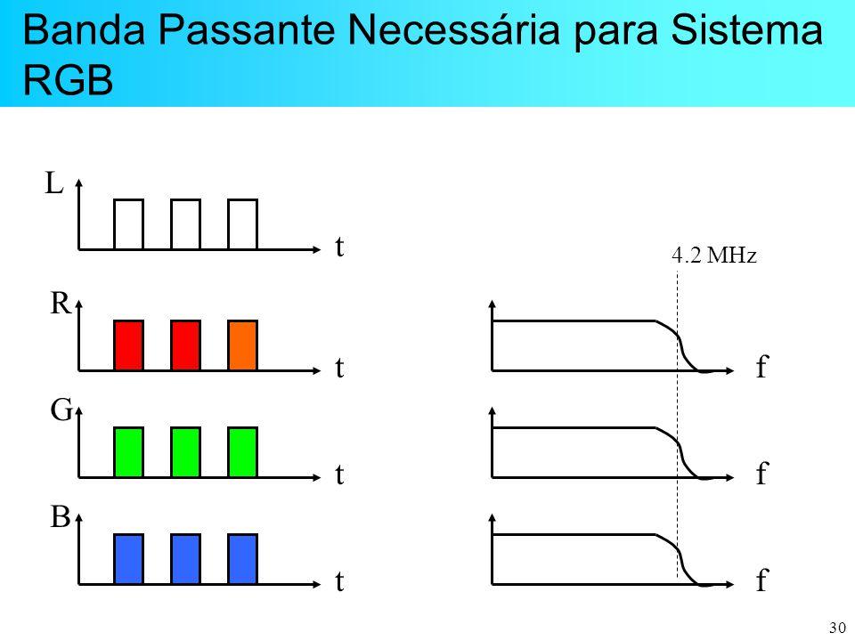 Banda Passante Necessária para Sistema RGB