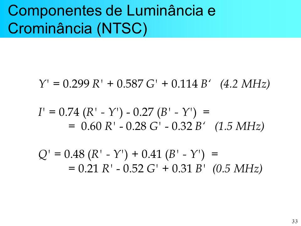 Componentes de Luminância e Crominância (NTSC)