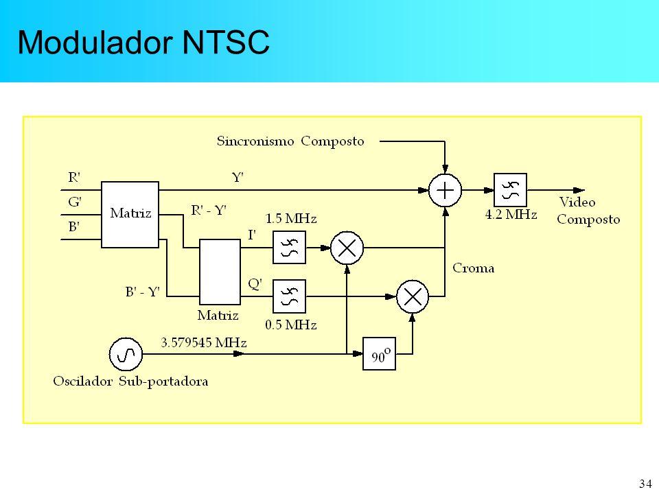 Modulador NTSC