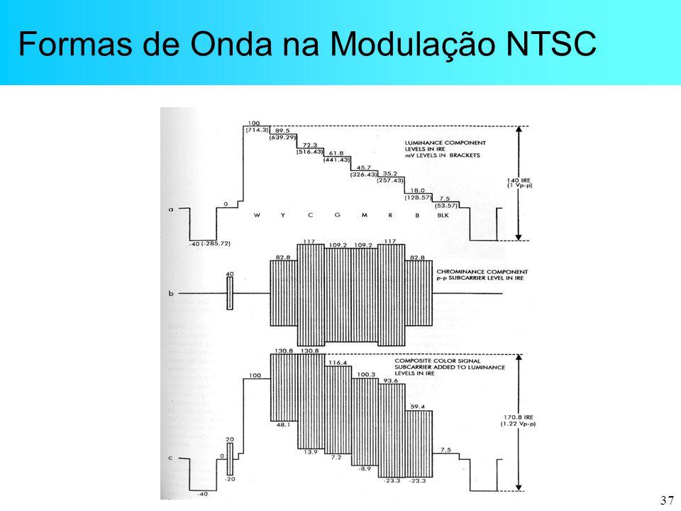 Formas de Onda na Modulação NTSC