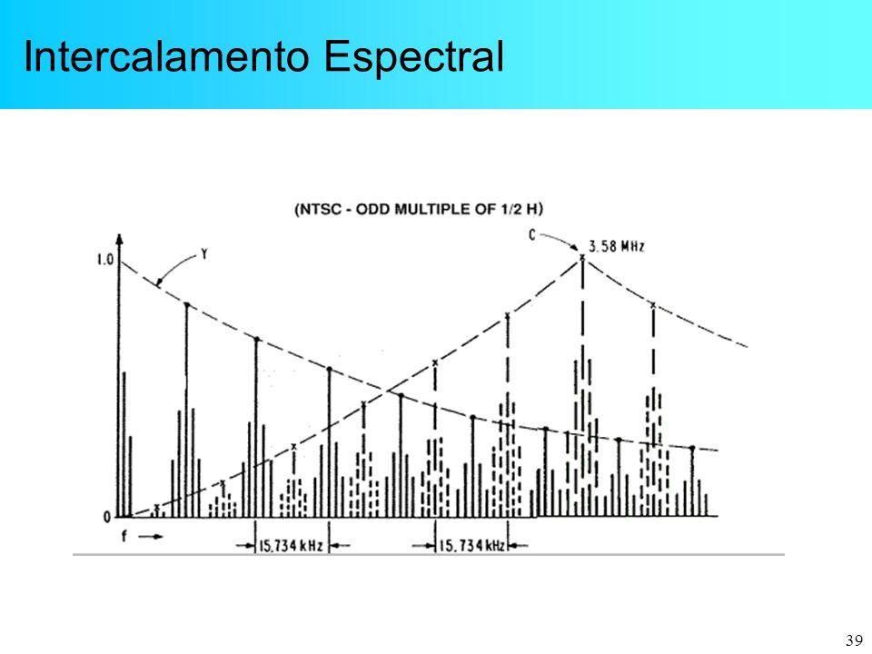 Intercalamento Espectral