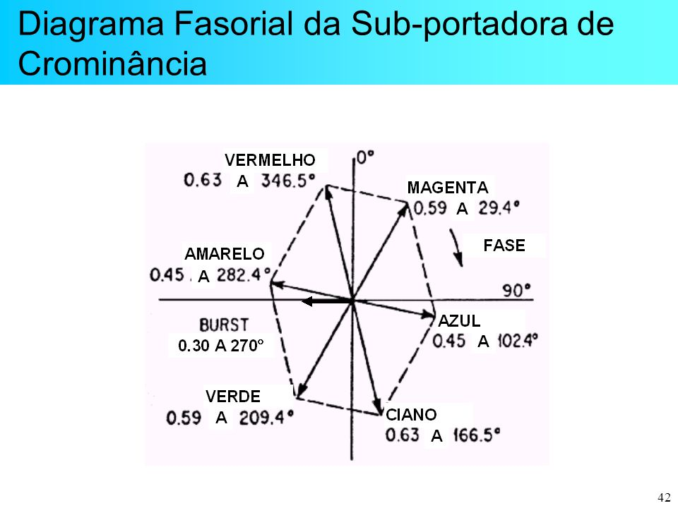 Diagrama Fasorial da Sub-portadora de Crominância