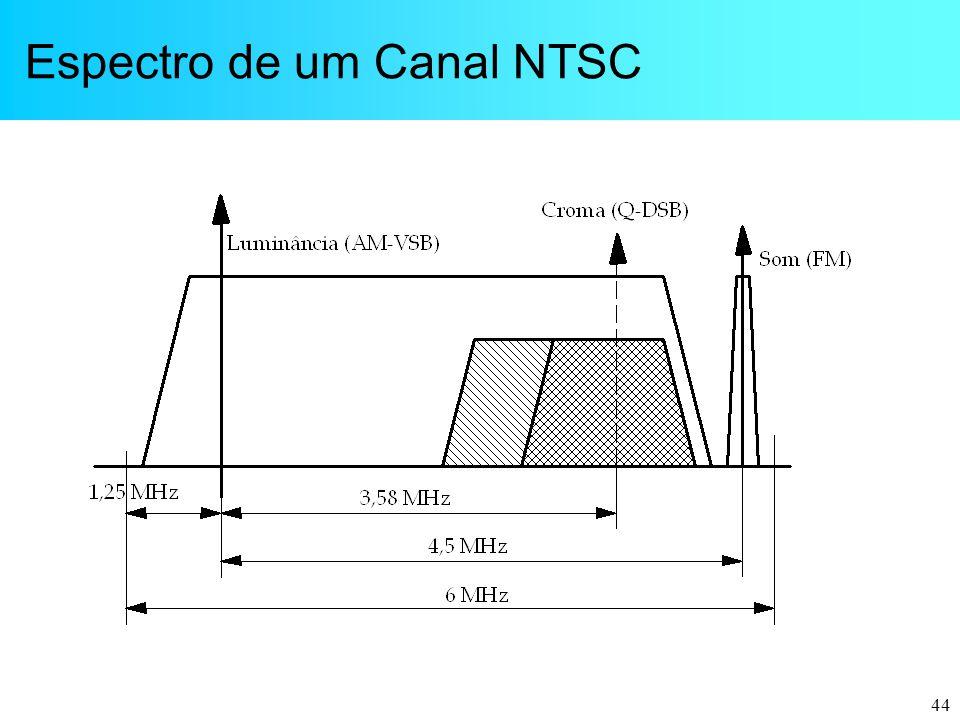 Espectro de um Canal NTSC