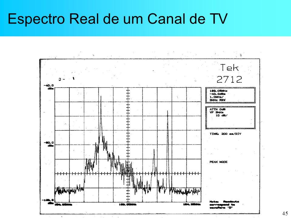 Espectro Real de um Canal de TV