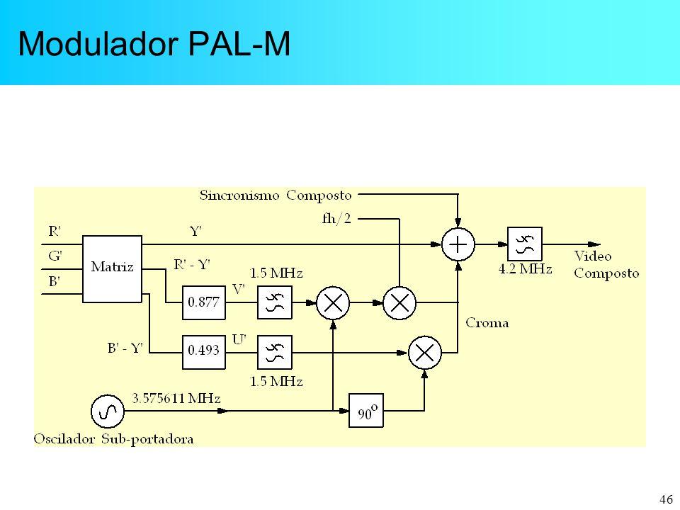 Modulador PAL-M