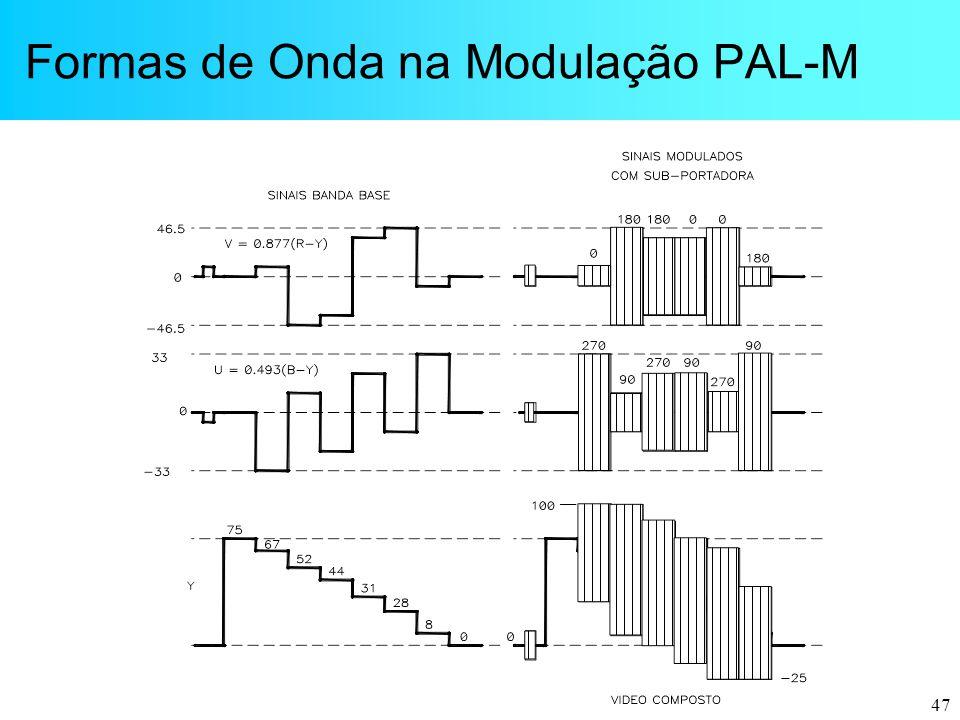 Formas de Onda na Modulação PAL-M