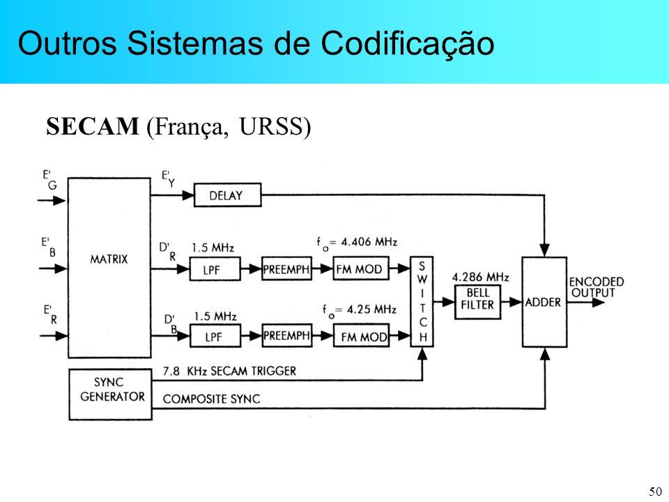 Outros Sistemas de Codificação