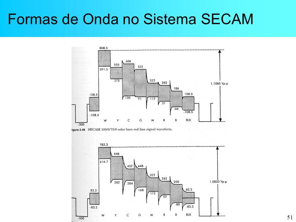 Formas de Onda no Sistema SECAM