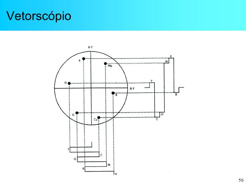 Vetorscópio