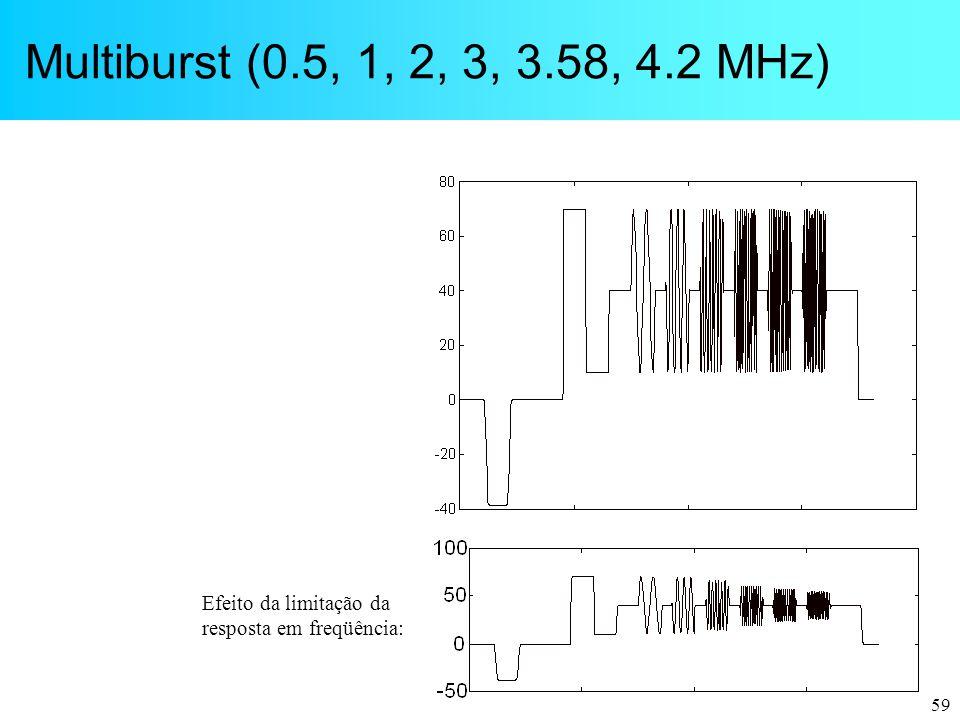 Multiburst (0.5, 1, 2, 3, 3.58, 4.2 MHz) Efeito da limitação da