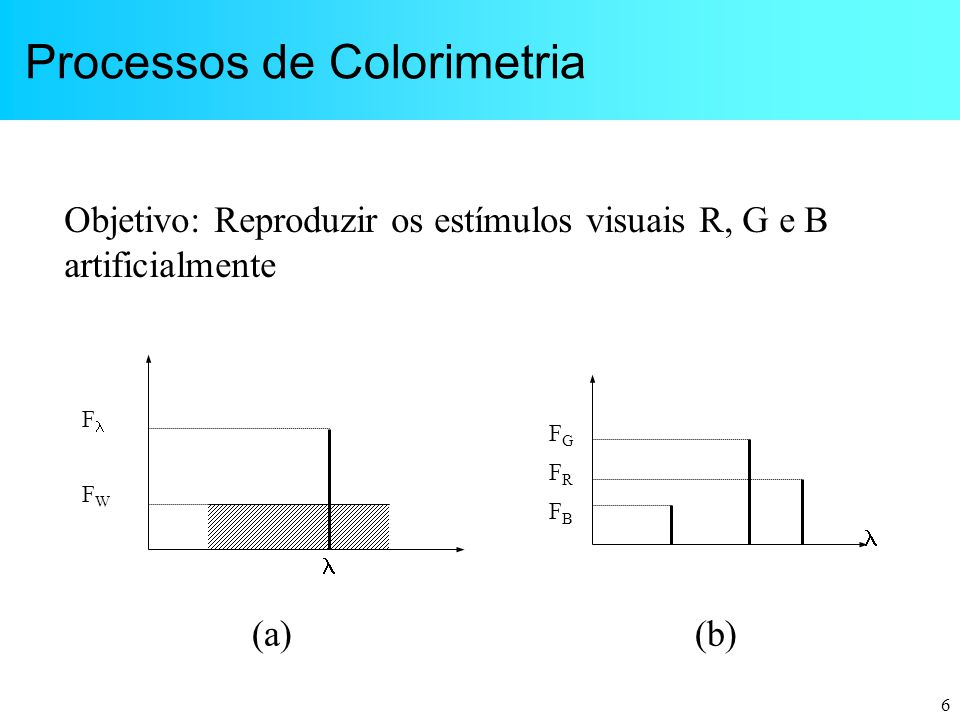 Processos de Colorimetria