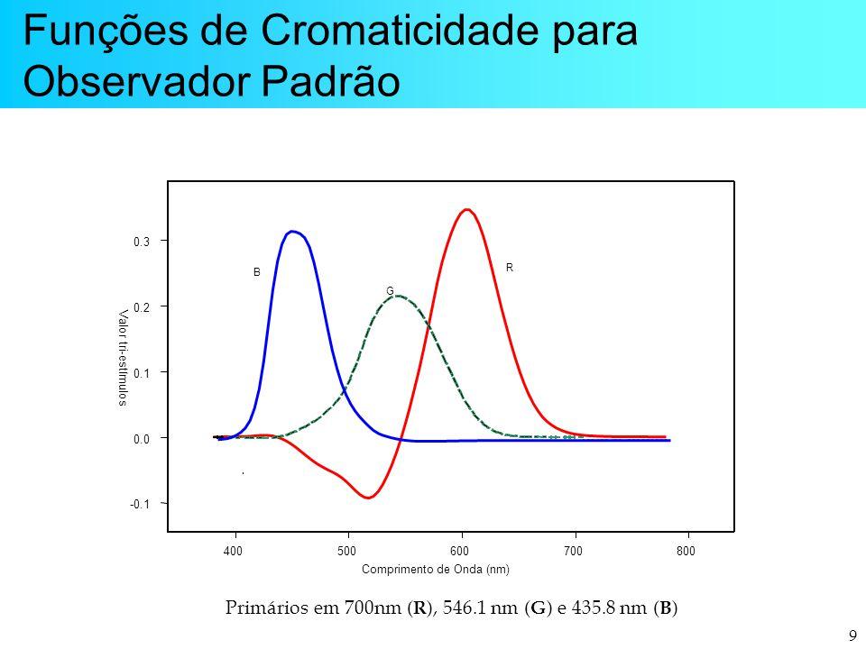 Funções de Cromaticidade para Observador Padrão