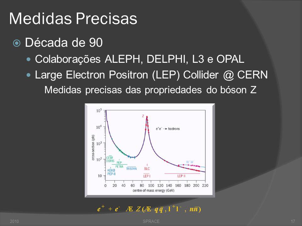 Medidas Precisas Década de 90 Colaborações ALEPH, DELPHI, L3 e OPAL