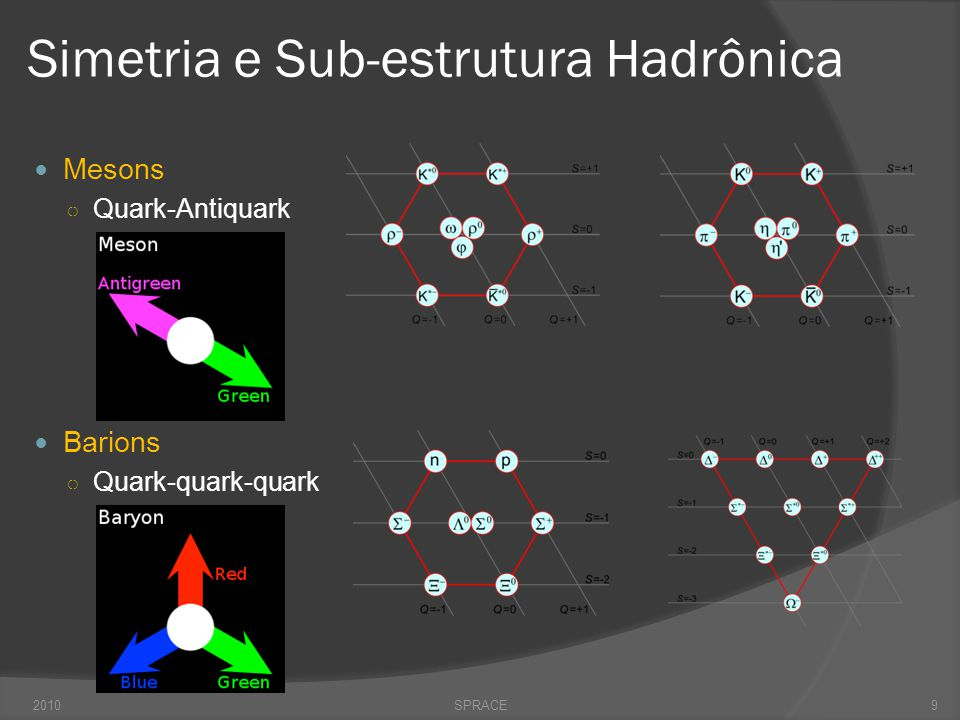 Simetria e Sub-estrutura Hadrônica