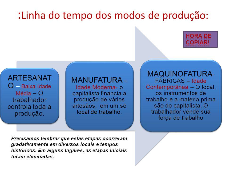 :Linha do tempo dos modos de produção: