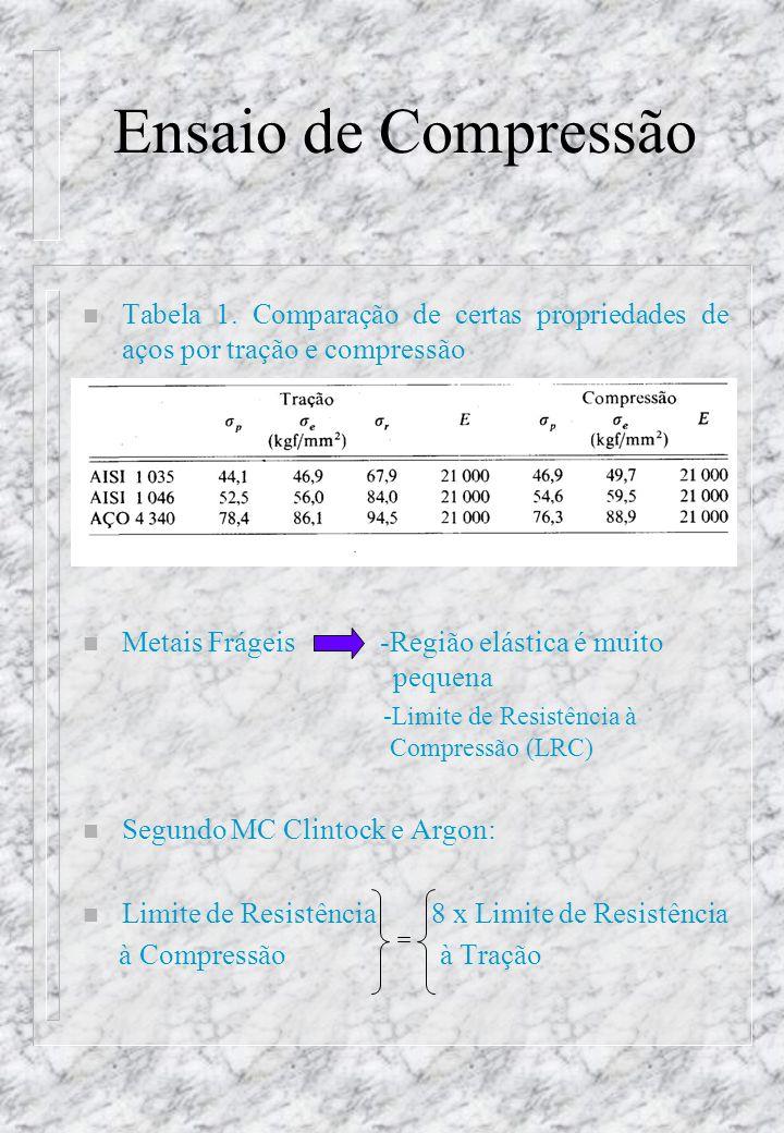Ensaio de Compressão Tabela 1. Comparação de certas propriedades de aços por tração e compressão.