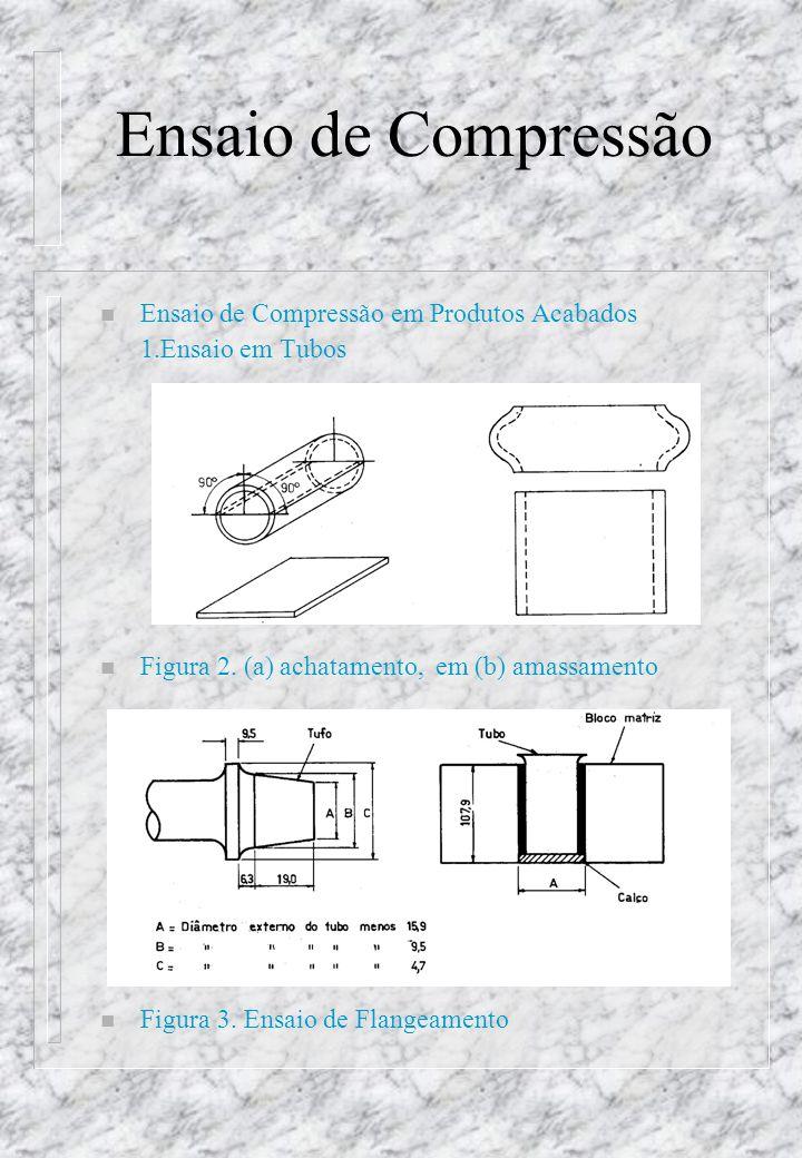 Ensaio de Compressão Ensaio de Compressão em Produtos Acabados