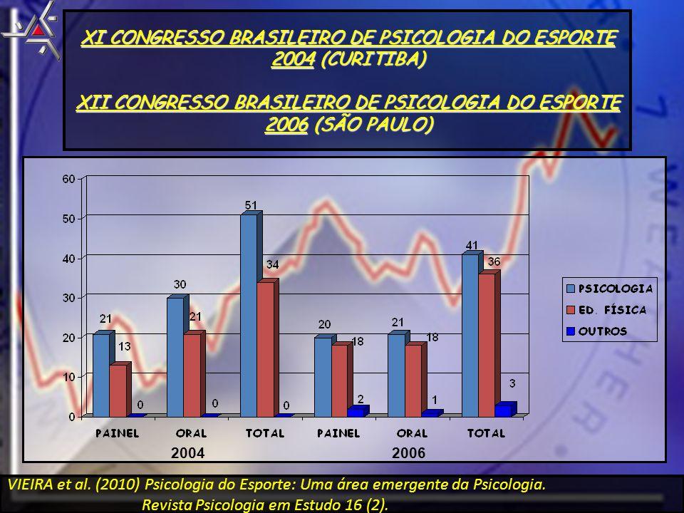 XI CONGRESSO BRASILEIRO DE PSICOLOGIA DO ESPORTE 2004 (CURITIBA)