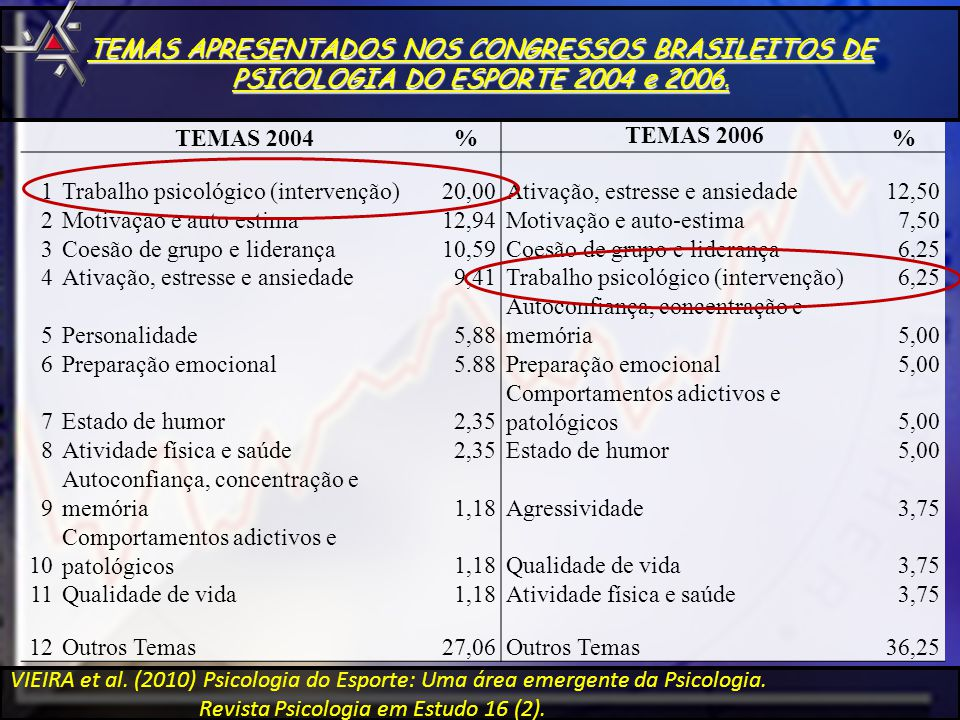 TEMAS APRESENTADOS NOS CONGRESSOS BRASILEITOS DE PSICOLOGIA DO ESPORTE 2004 e 2006.