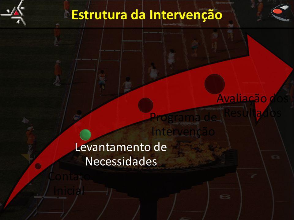 Estrutura da Intervenção