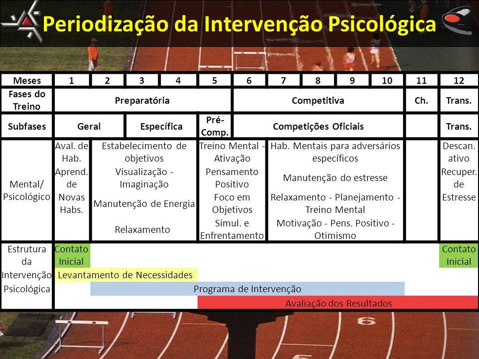 Periodização da Intervenção Psicológica
