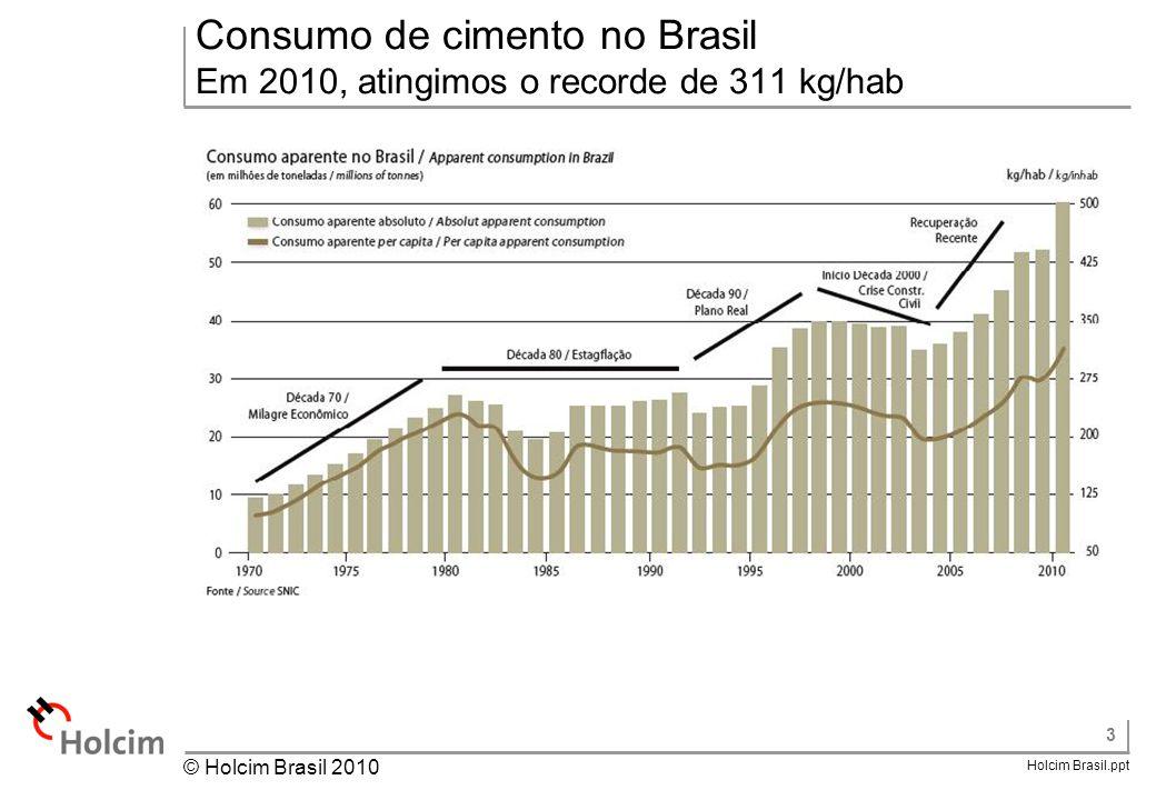 Consumo de cimento no Brasil Em 2010, atingimos o recorde de 311 kg/hab