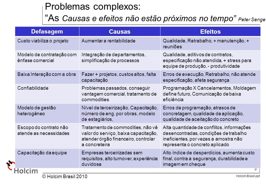 Problemas complexos: As Causas e efeitos não estão próximos no tempo Peter Senge