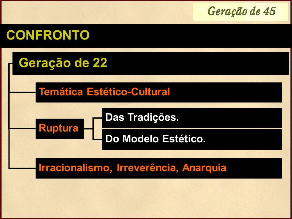 Geração de 45 CONFRONTO Geração de 22 Temática Estético-Cultural